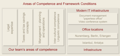 Our law firm's competence